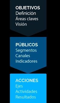 estrategia_movil