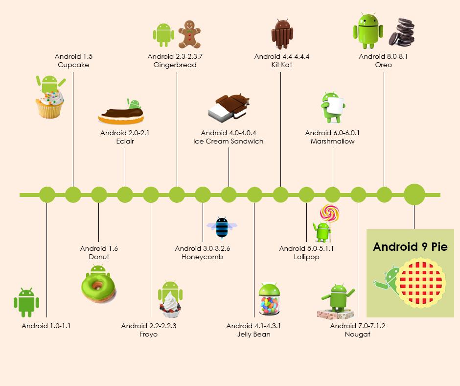 La nueva actualización de Android, Android Pie